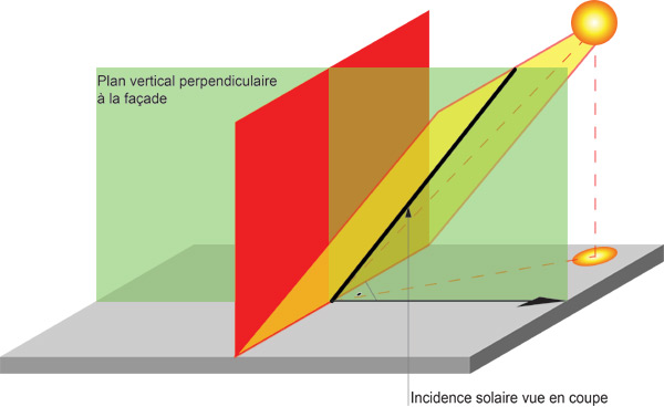 Incidences solaires vues en coupe